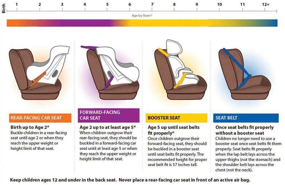 Car Seat Age Chart